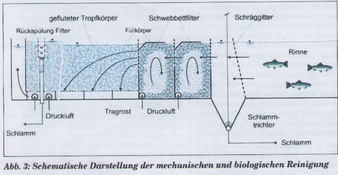 Орошаемый биофильтр для узв